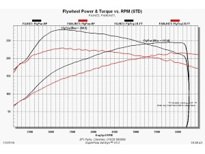 Megane 250 / 265 / 275 RS Stage 1 or 2 dyno re-map