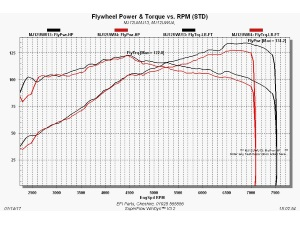 Twingo RS 133 Stage 1 dyno re-map